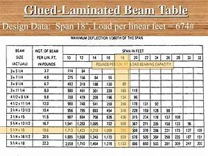Laminated Beam Span Tables South Africa Brokeasshome Com