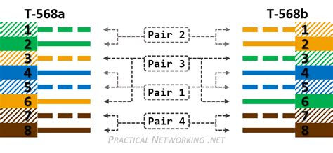 Ethernet Wiring Practical Networking