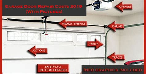 How Much Does It Cost To Repair A Garage Door by Garage Door Repair Replacement Costs 2018 2019 With