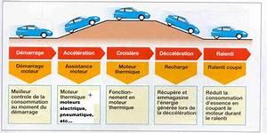 Fonctionnement Hybride Toyota : voiture hybride fonctionnement id e d 39 image de voiture ~ Medecine-chirurgie-esthetiques.com Avis de Voitures