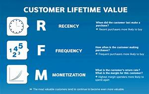 Customer Lifetime Value Berechnen : customer centricity what it means to be customer centric ~ Themetempest.com Abrechnung