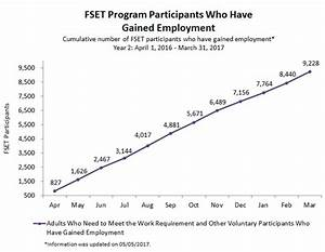 Sentencing Guidelines Chart 2017 Foodshare Employment And Training Fset Program Year 2
