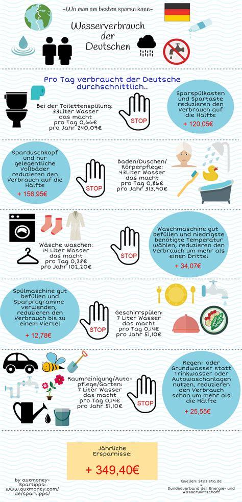 Tipps Im Haushalt by Wasser Sparen Tipps Home Ideen