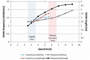 Gait Speed Chart The Problem With 180 Strides Per Minute Some Personal