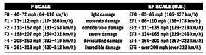 Ef Scale Tornado Fujita F Scale The Old Farmer 39 S Almanac