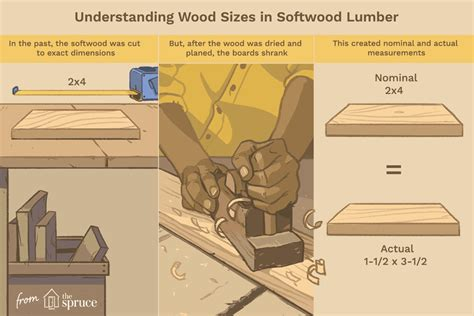 understanding actual  nominal sizes  lumber