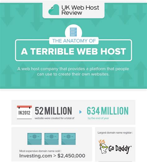 Must Know Statistics Of Website Design Usability [infographic]