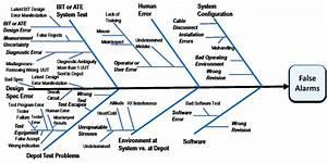 Shikawa Fishbone Diagram Of False Alarms  Fas  In