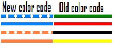 telephone color code nyphonejacks phone and network color codes