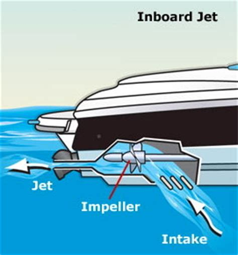How A Wake Boat Works by Hull Types Engine Drives Flash Cards Instructor Resources