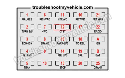 1988 Chevy S10 Fuse Box by 1989 Chevy S10 Blazer Fuse Box Diagram Downloaddescargar