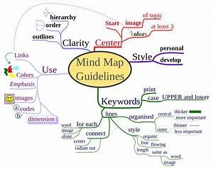 How To Use Mind Maps To Unleash Your Brain U0026 39 S Creativity