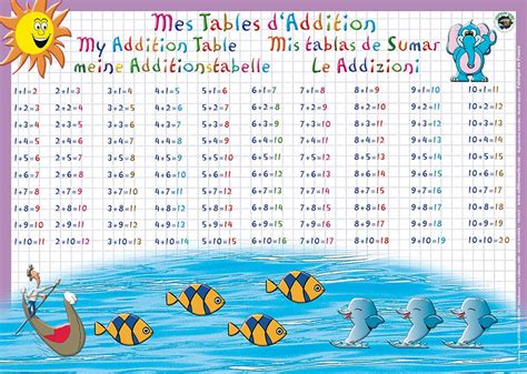 stickers muraux chambre j 39 apprends les tables d 39 addition set de table ou sous