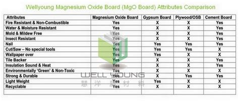 magnesium oxide boardsid buy china magnesium