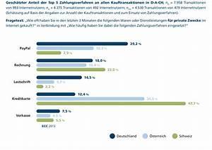 Rechnung Schweiz Lieferung Deutschland : paypal beliebteste online zahlungsmethode in deutschland ~ Themetempest.com Abrechnung