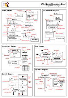 uml cheat sheet programming pinterest software