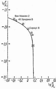 File Whitedwarf Mass-luminosity Diagram Png