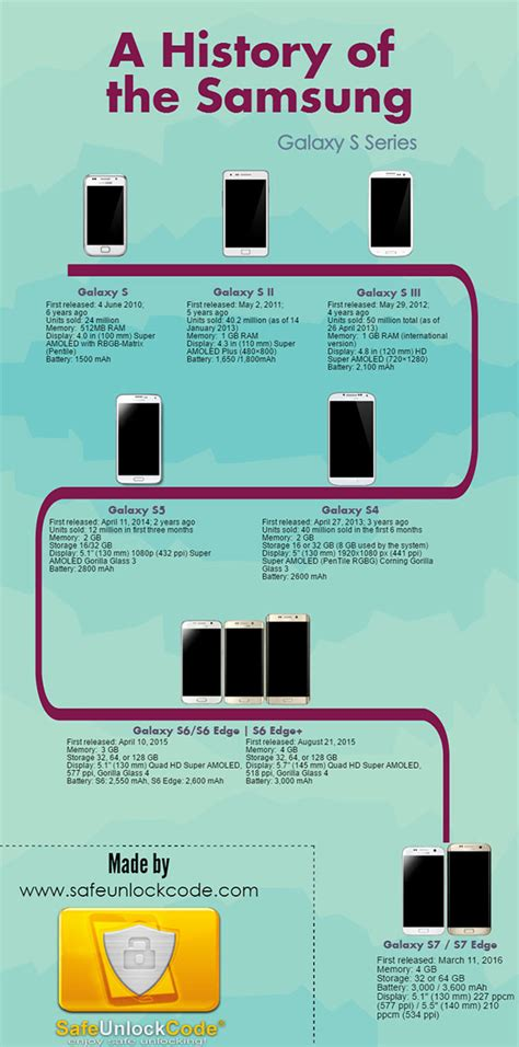 the history of samsung galaxy s series infographic