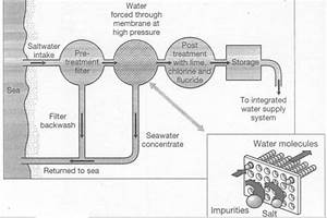The Diagram Below Shows How Salt Is Removed From Sea Water