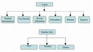 How To Prepare A Dfd Diagram Fir Hostel Management System