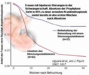 Schwangerschaft 3 Trimester : antidepressiva in der schwangerschaft ~ Frokenaadalensverden.com Haus und Dekorationen