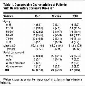 Basilar Artery Occlusive Disease In The New England
