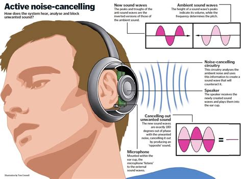 comprehension about noise cancelling headphones