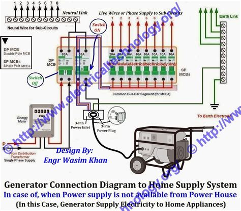 Generator Connection Diagram Home Supply With Separate
