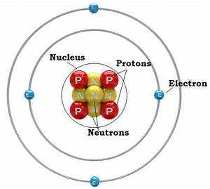 Faq On Atomic Structure