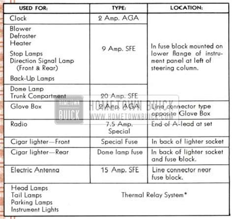 Buick Fuse Box Wiring Diagram For Free