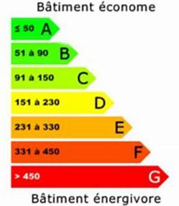classe energie le calcul dpe du bilan energetique With classe d energie d une maison