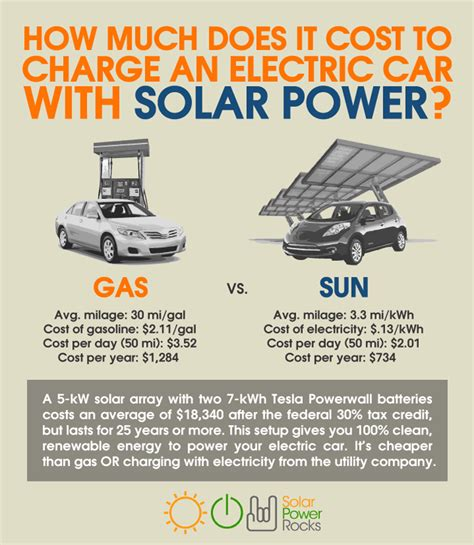 how much does it cost to charge an electric car with solar
