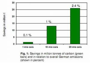 Co2 Einsparung Berechnen : elektromobilit t nur mit erneuerbaren energien sinnvoll zukunft mobilit t ~ Themetempest.com Abrechnung
