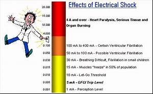 Effects Of Electrical Shock - Power Distribution