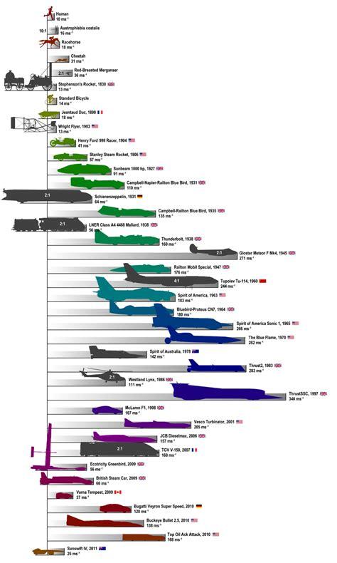 Aircraft Speed Comparison