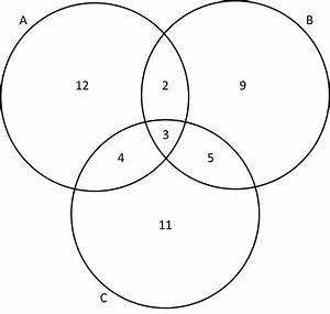 Diagram  4 Way Venn Diagram
