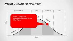 Product Life Cycle Template For Powerpoint