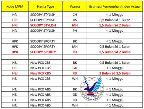Pcx 2018 Inden Berapa Lama by Pemenuhan Lama Inden Scoopy Update Desember 2018 Honda