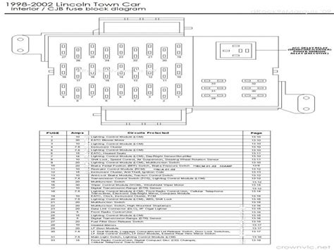 2001 Lincoln Fuse Box by 2001 Lincoln Town Car Fuse Diagram Wiring Forums