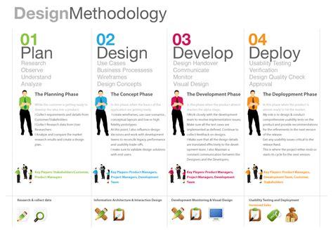 Design  Feel  Interact  Interaction Interactive