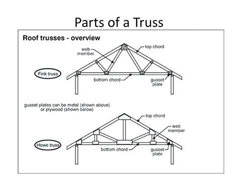 Roof Parts Parts Roof Parts Description – aeroc.club