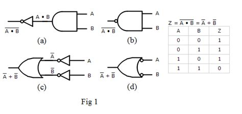 logic gates  boolean algebra