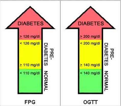 health care information diabetes blood sugar levels