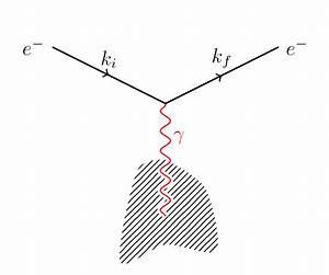 Feynmf - Draw Single-vertex Feynman Diagram - Tex