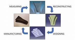 Process Of Reverse Engineering