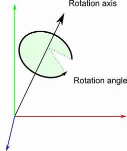 Tutorial 17   Rotations