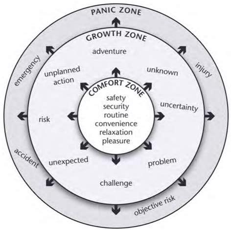 learning zone model  scientific diagram