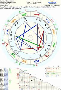 Astropost Saturn And Pholus In Charts Of Johnny Depp And