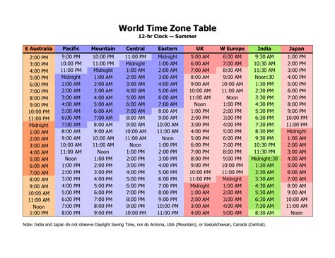 timezone chart printable world time zone conversion chart