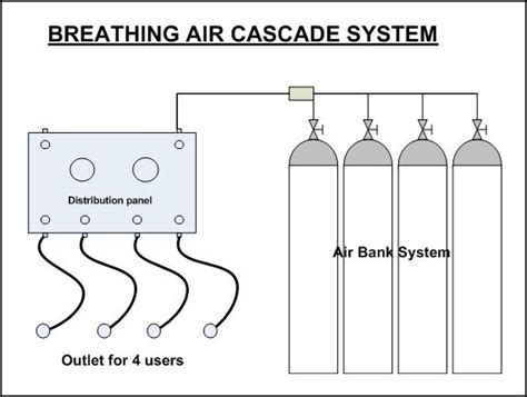 Gas Charging System - Compressed air | SCBA | SCUBA - Products